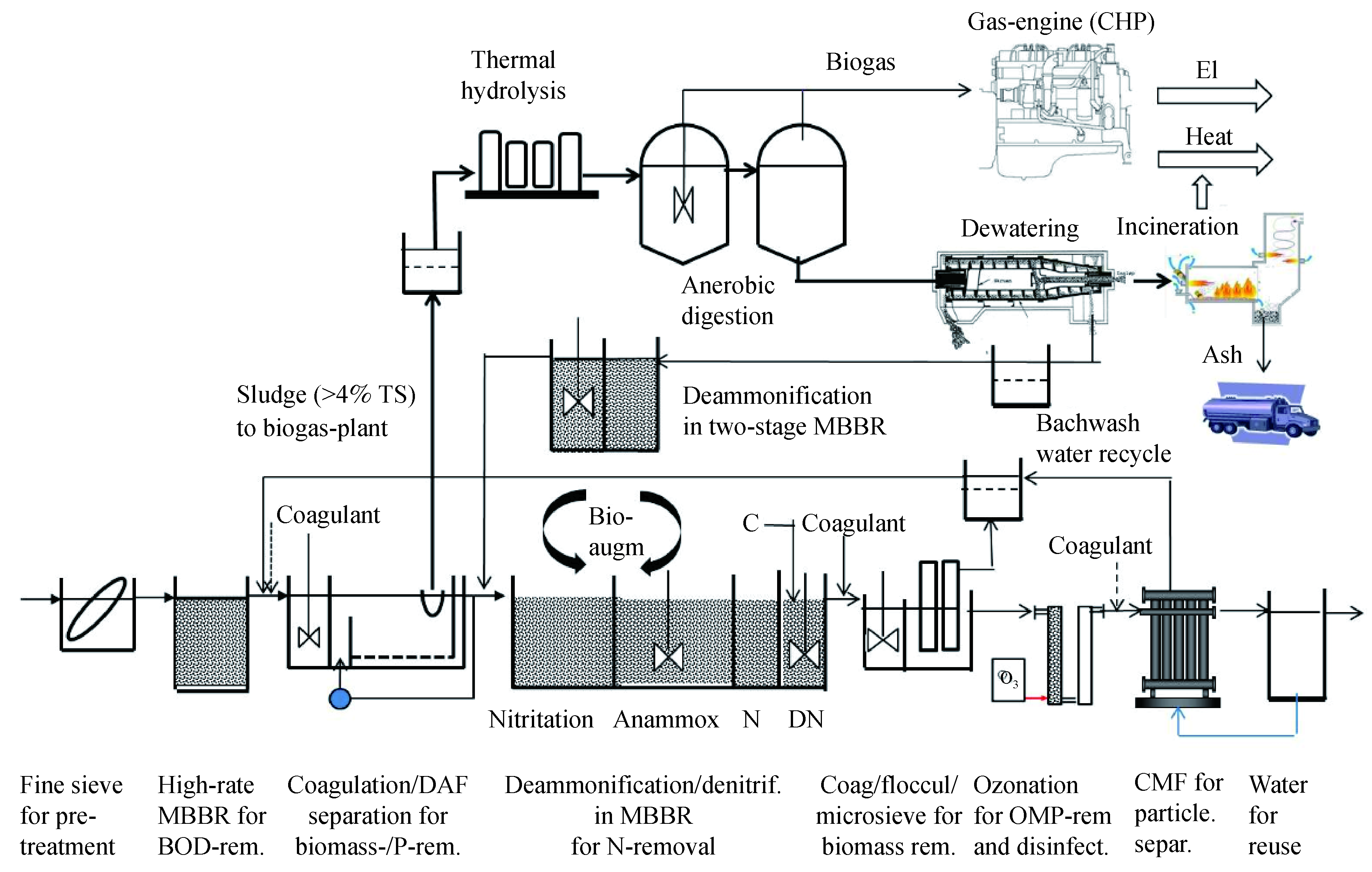 A road map for energy neutral wastewater treatment plants of the new window pooptronica Choice Image