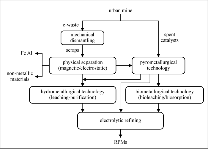 Recovery of rare and precious metals from urban mines—A review