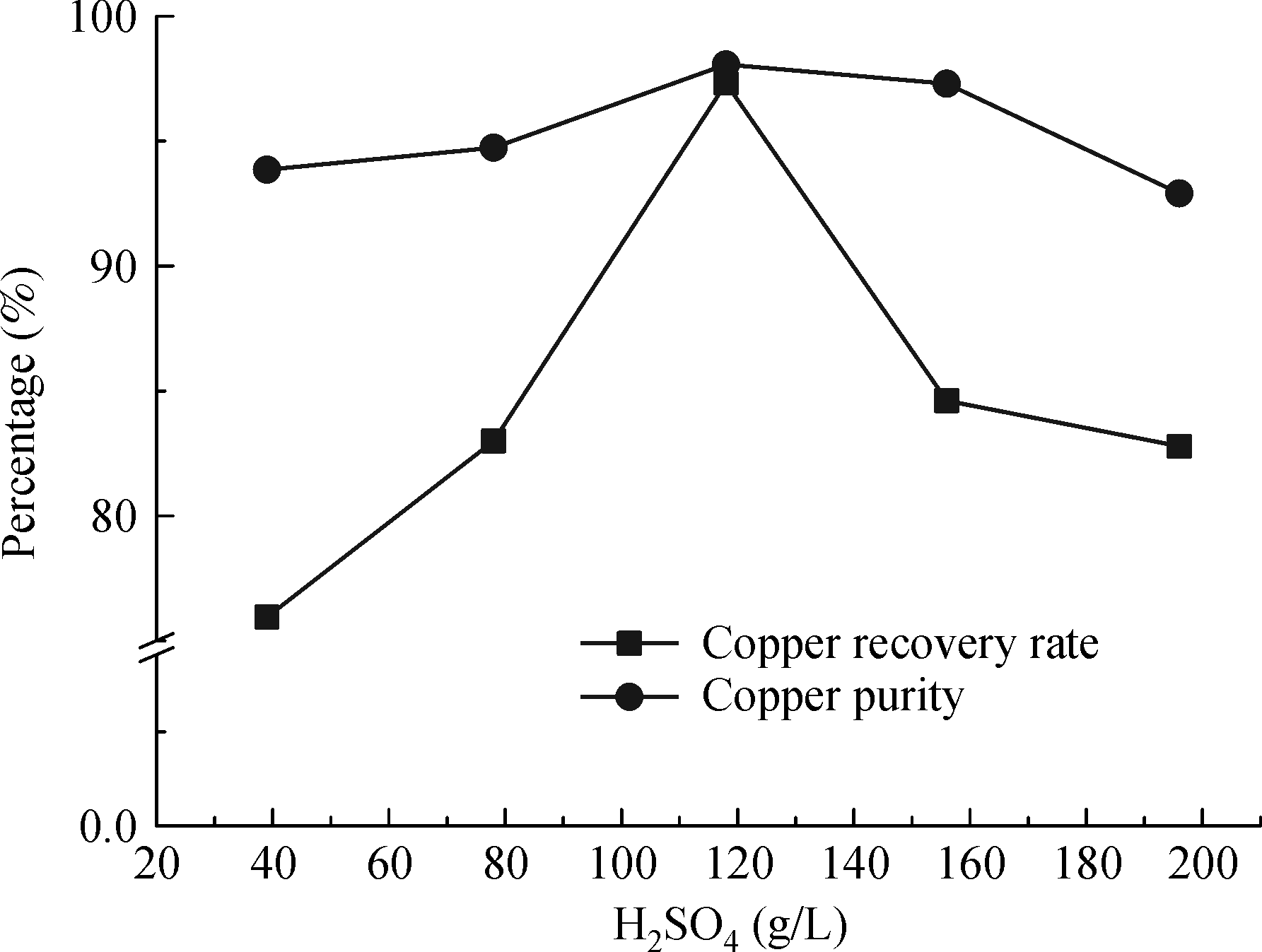 Copper recovery from waste printed circuit boards