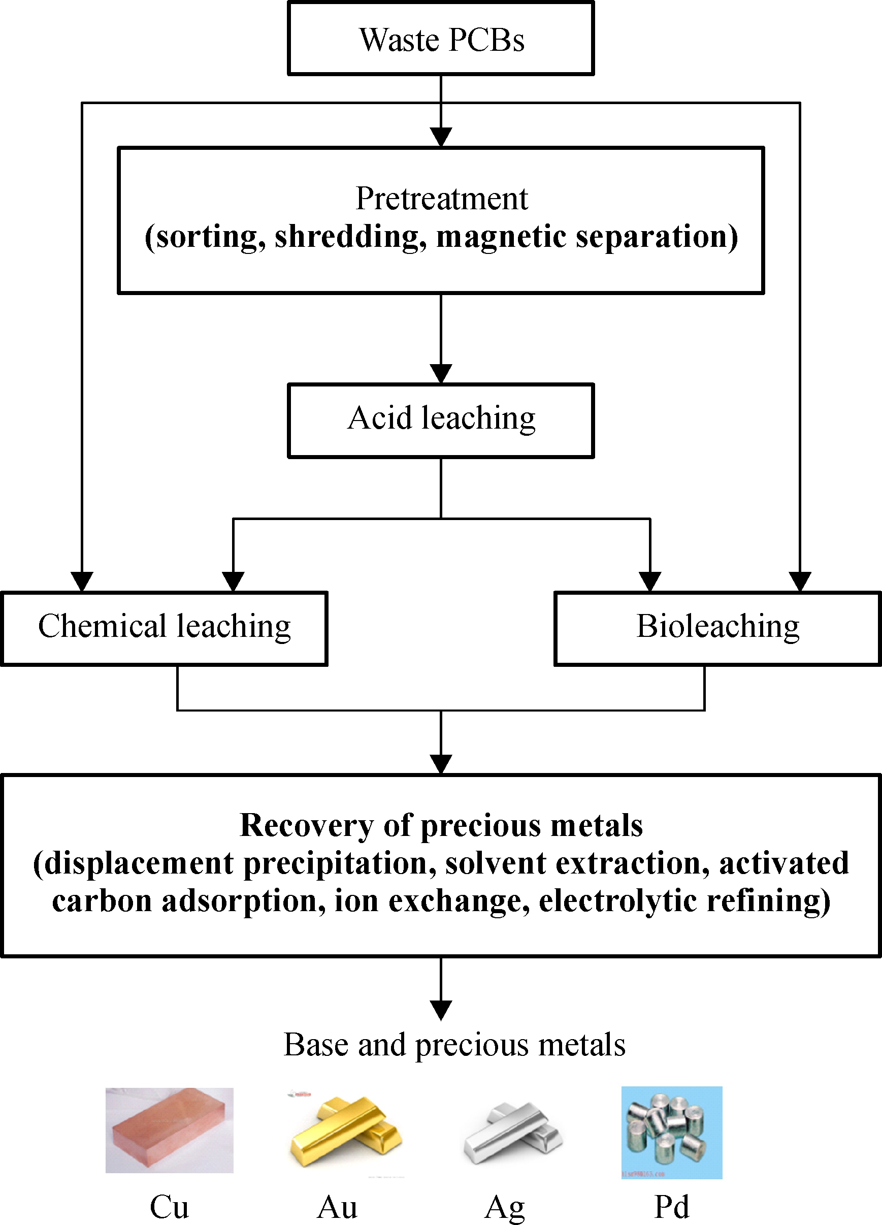 A critical review on the recycling of copper and precious