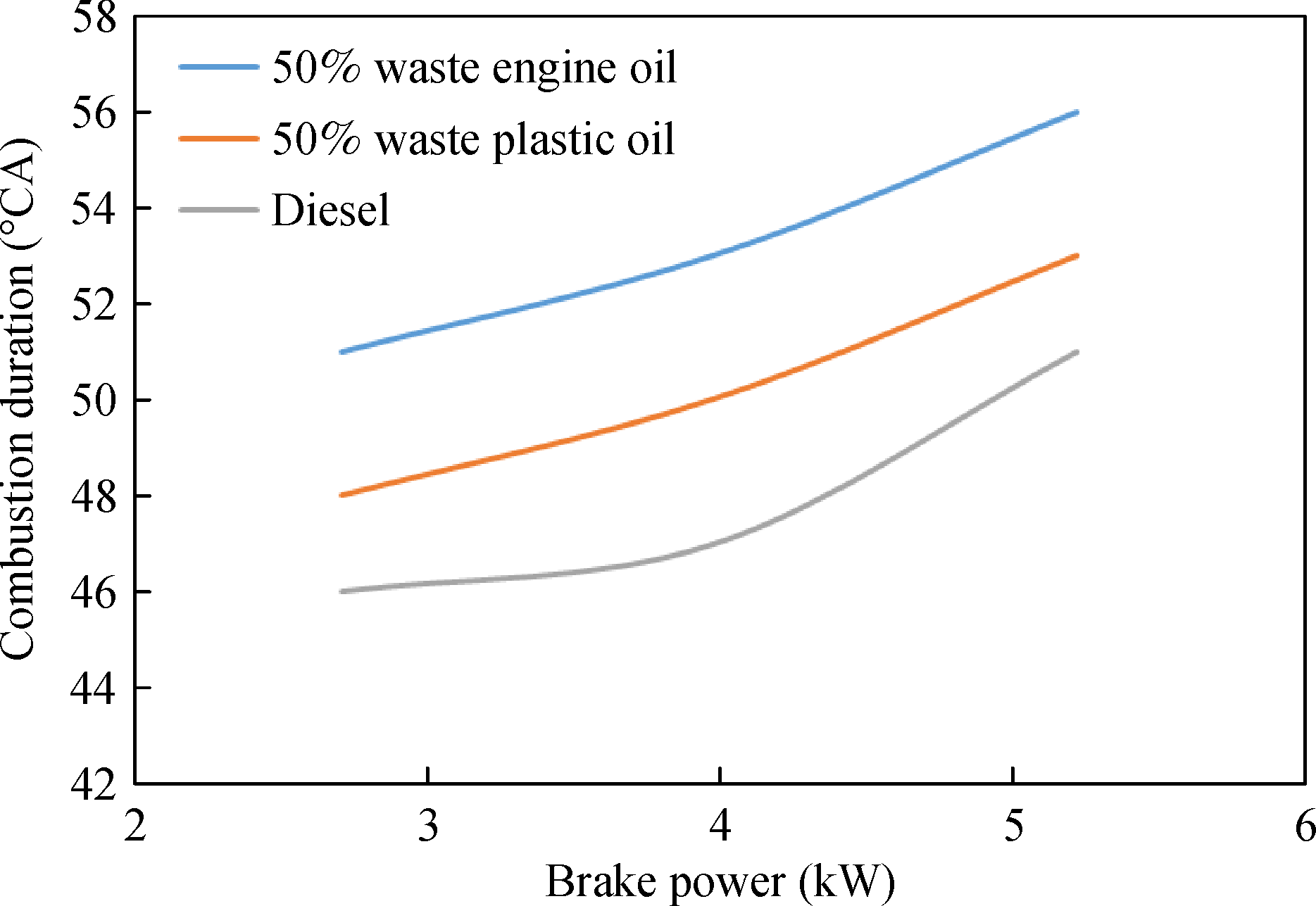 Study of engine performance, emission and combustion