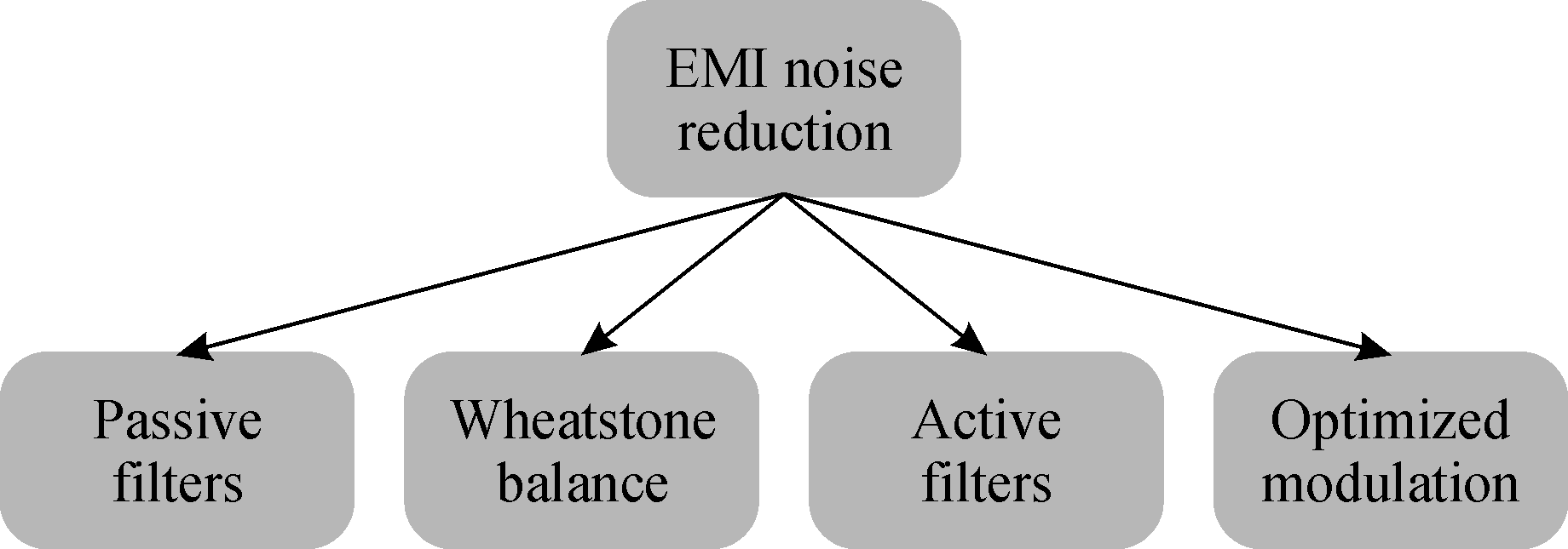 Electromagnetic Interference Modeling And Suppression Techniques In Active Passive Filters New Window