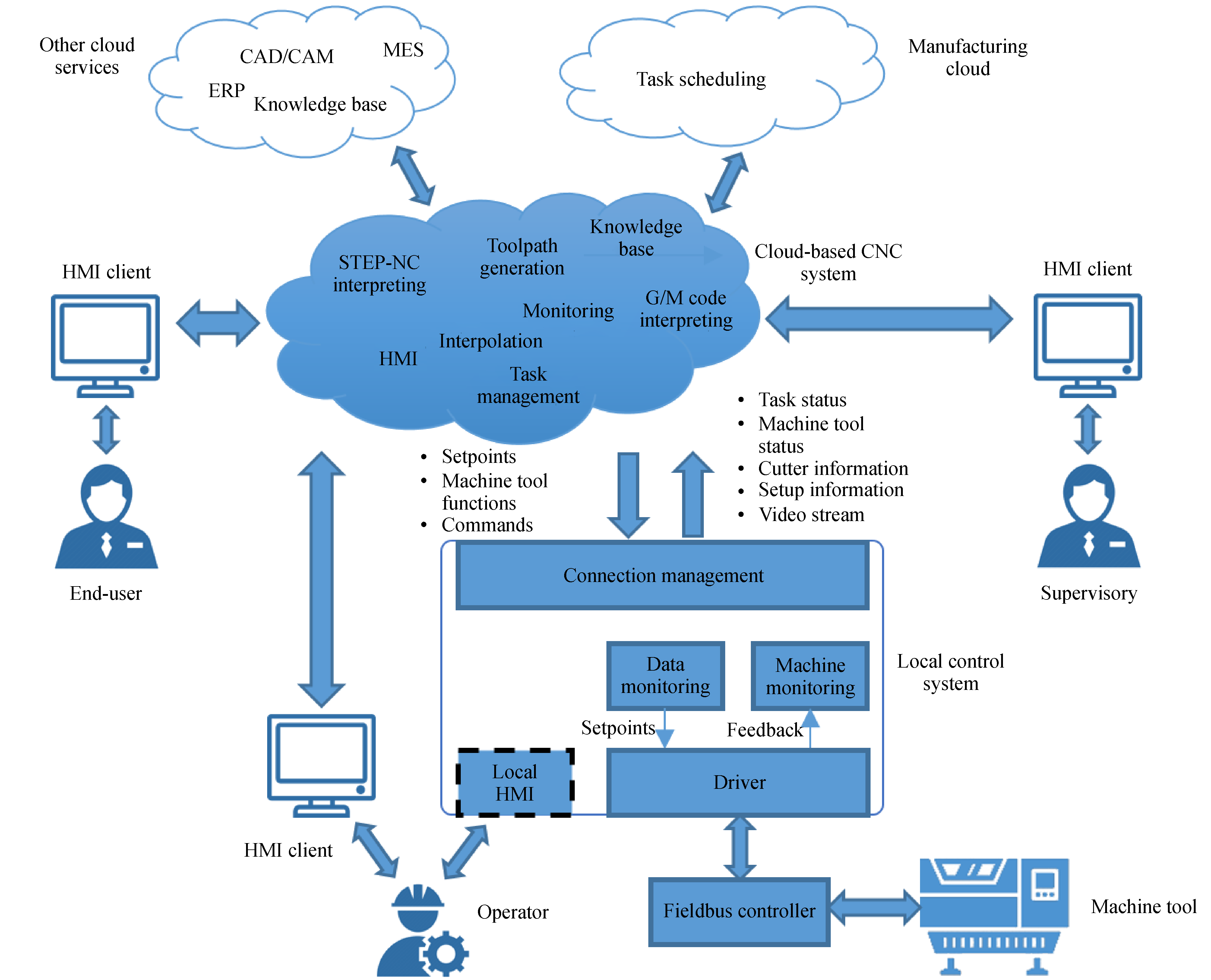 Smart manufacturing systems for Industry 4 0: Conceptual framework