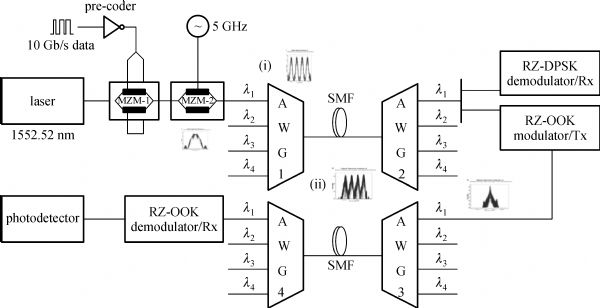 An AWG based colorless WDM-PON with RZ-DPSK modulated