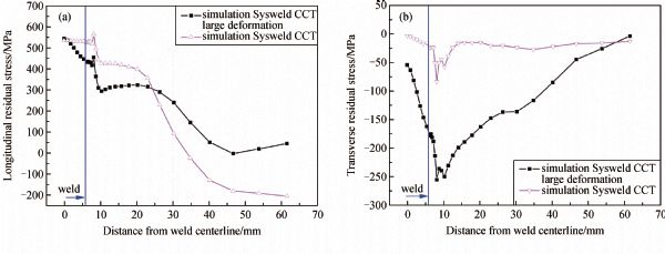 Numerical sensitivity analysis of welding induced residual stress viewdownloadnew ccuart Choice Image