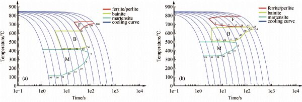 Numerical sensitivity analysis of welding induced residual stress viewdownloadnew ccuart Gallery