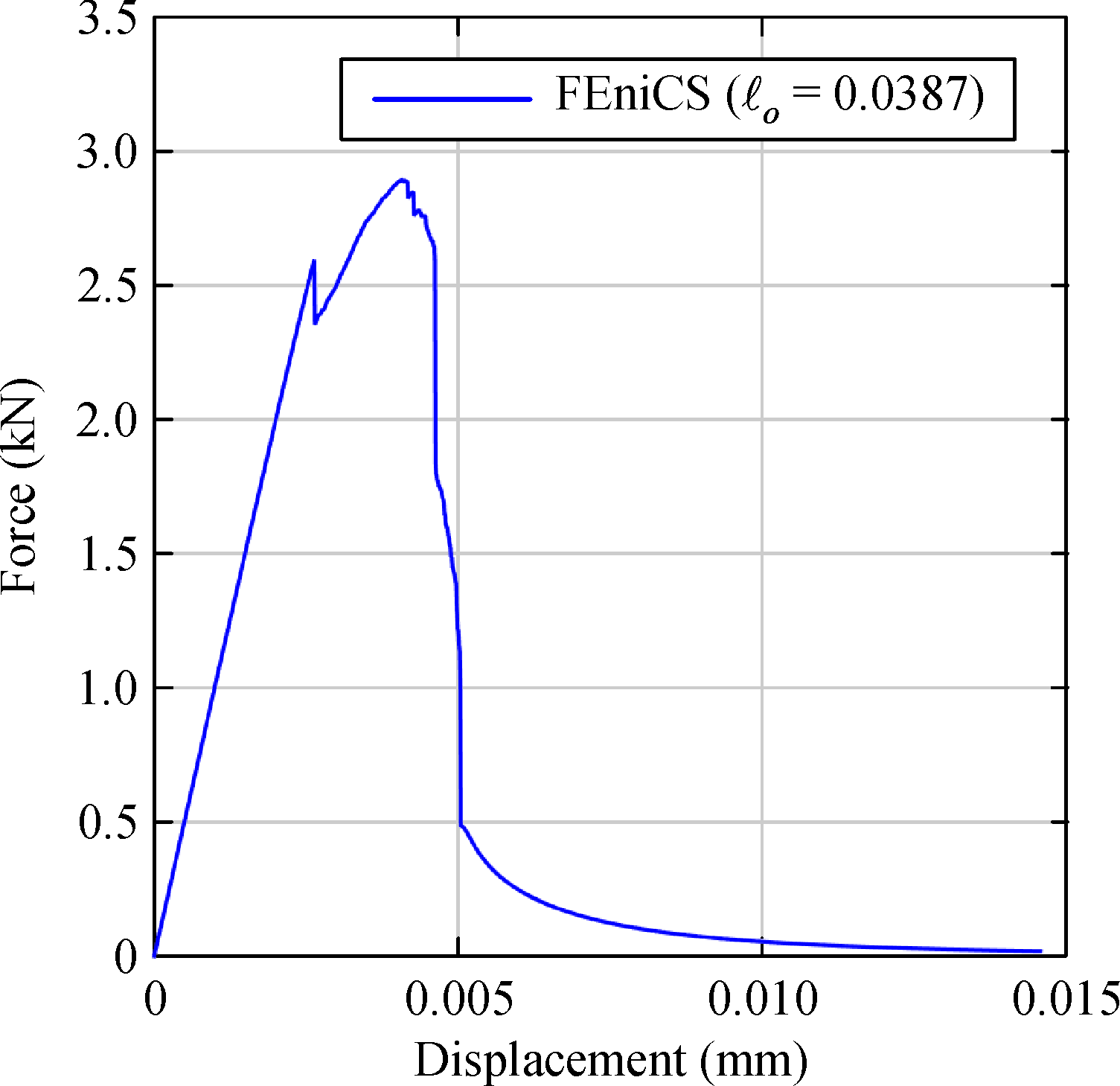 A FEniCS implementation of the phase field method for quasi-static